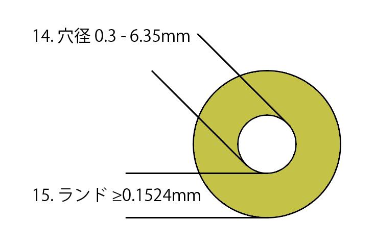 mim-hole-size